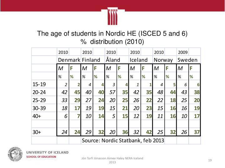 The age of students in Nordic HE (