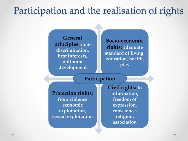 Participation and the realisation of rights