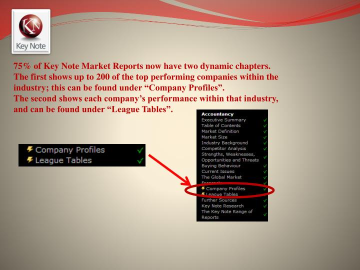"""75% of Key Note Market Reports now have two dynamic chapters. The first shows up to 200 of the top performing companies within the industry; this can be found under """"Company Profiles""""."""