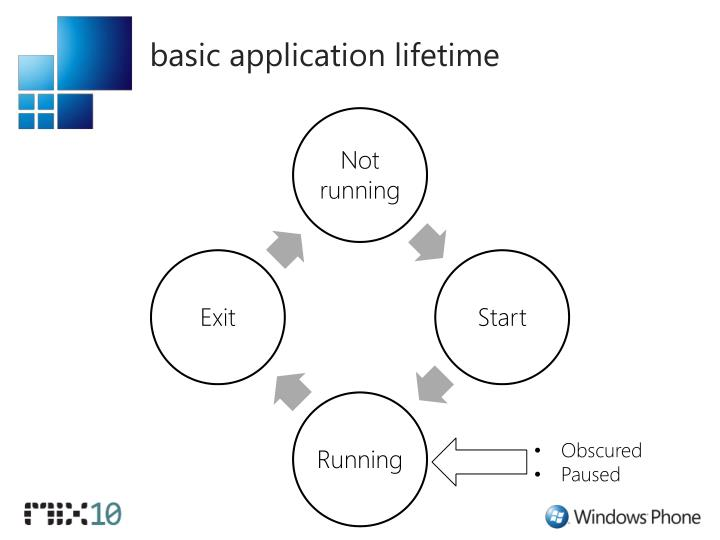 basic application lifetime