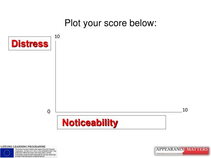 Plot your score below: