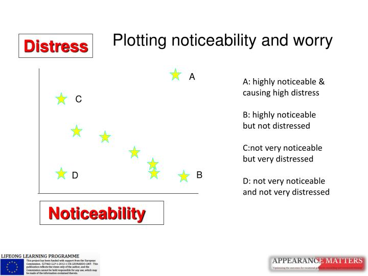 Plotting noticeability and worry