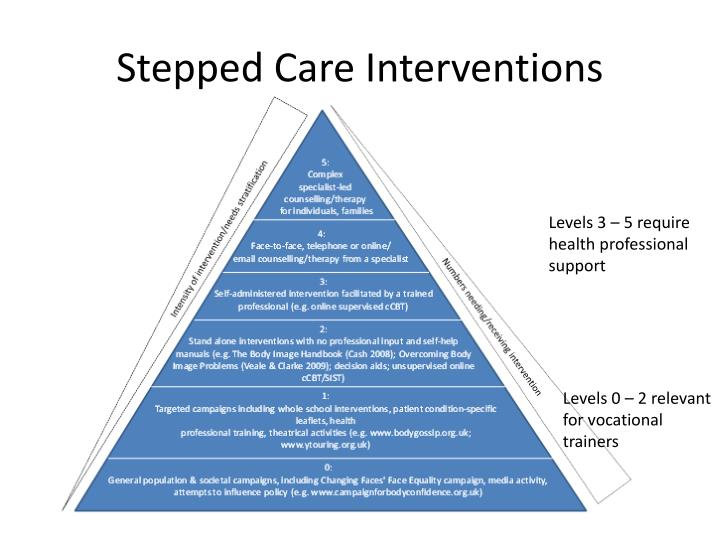 Stepped Care Interventions