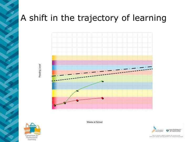 A shift in the trajectory of learning