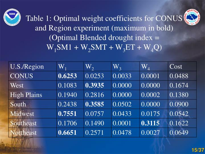 Table 1: Optimal weight coefficients for CONUS and Region