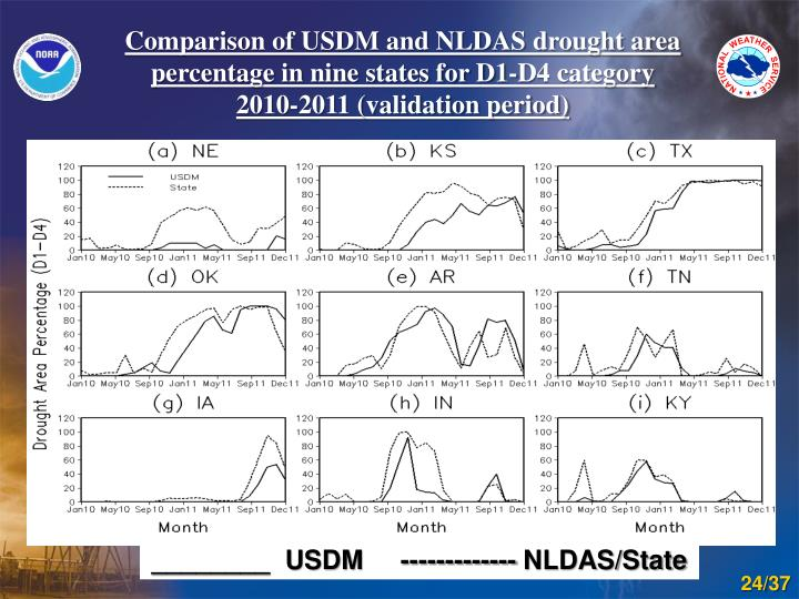 Comparison of USDM and NLDAS drought area percentage in nine states for D1-D4 category
