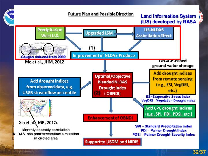 Land Information System (LIS) developed by NASA