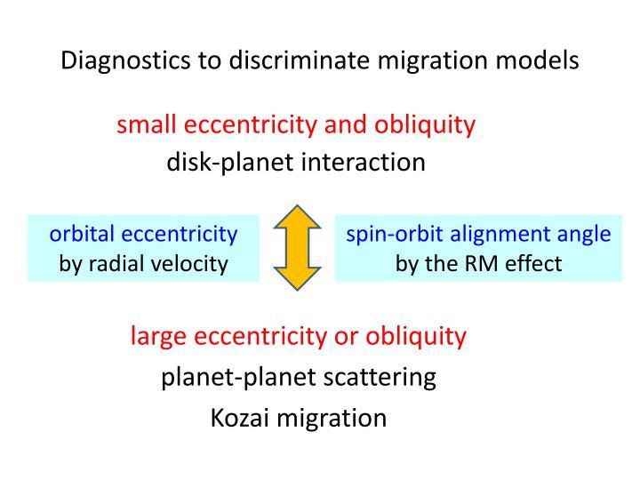 Diagnostics to discriminate migration models