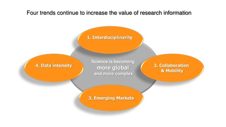 Four trends continue to increase the value of research information