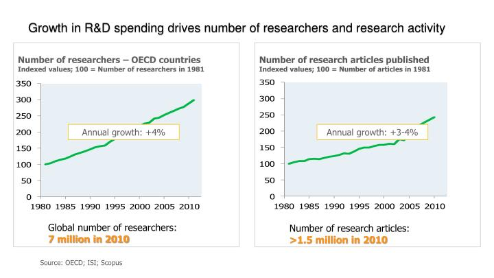 Growth in R&D spending drives number of researchers and research activity
