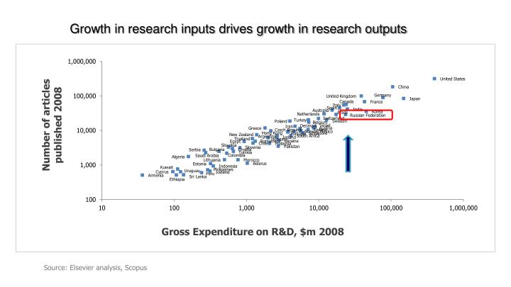 Growth in research inputs drives growth in research outputs