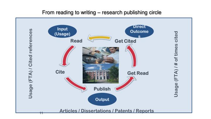 From reading to writing – research publishing circle