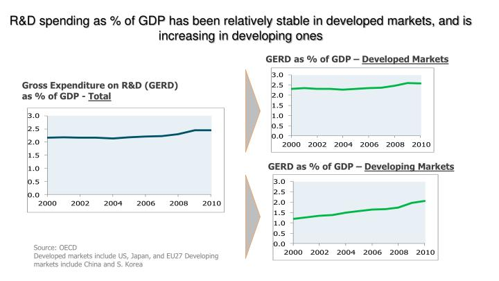 R&D spending as % of GDP has been relatively stable in developed markets, and is increasing in developing ones