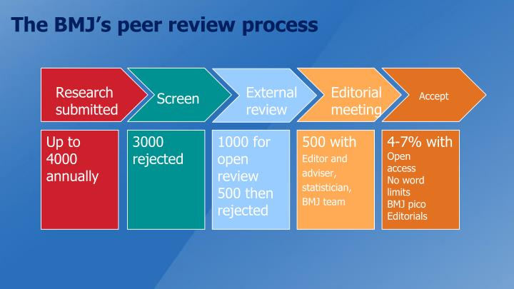 The BMJ's peer review process