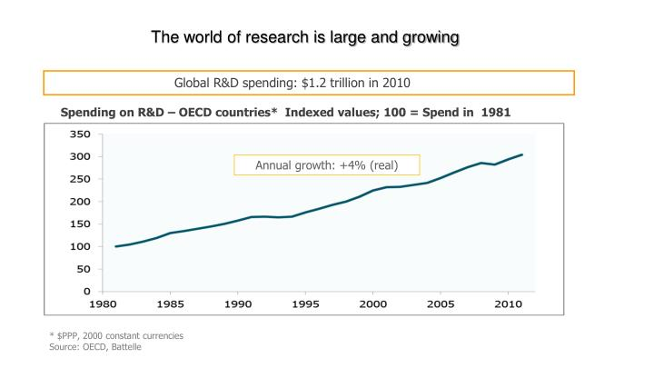The world of research is large and growing