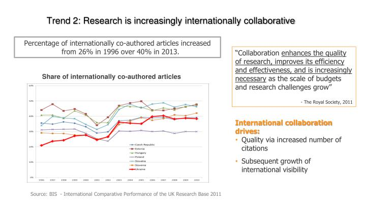 Trend 2: Research is increasingly internationally