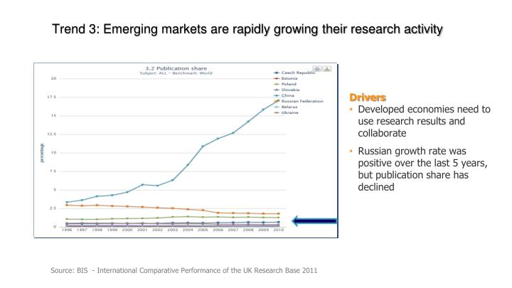 Trend 3: Emerging markets are rapidly growing their research activity