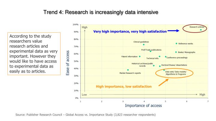 Trend 4: Research is increasingly data intensive