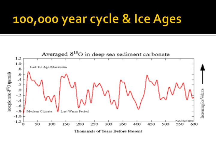 100,000 year cycle & Ice Ages