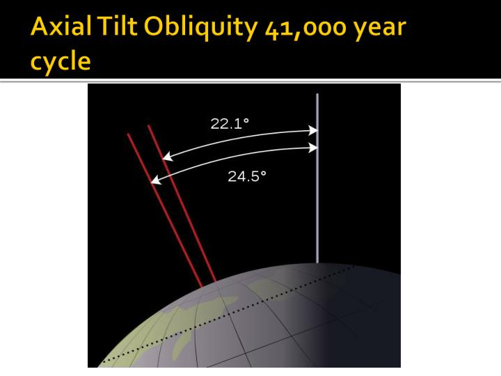 Axial Tilt Obliquity 41,000 year cycle