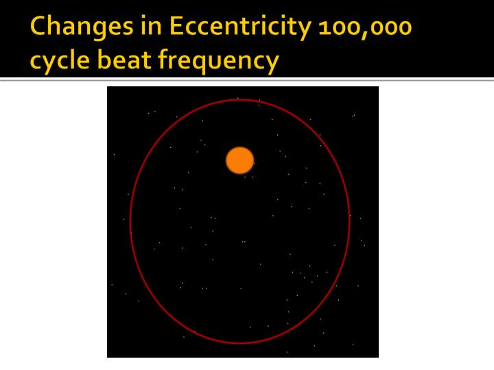 Changes in Eccentricity 100,000 cycle beat frequency