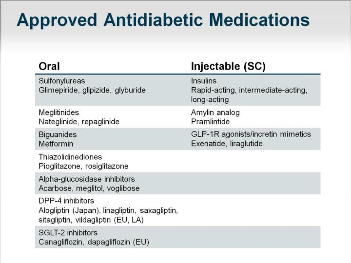 Approved Antidiabetic Medications