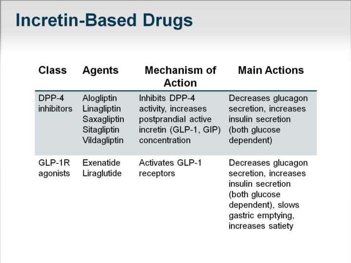 Incretin-Based Drugs