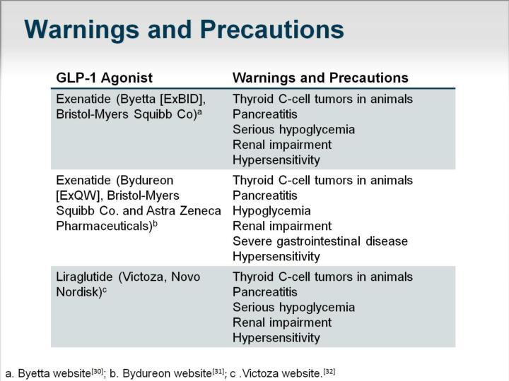 Warnings and Precautions