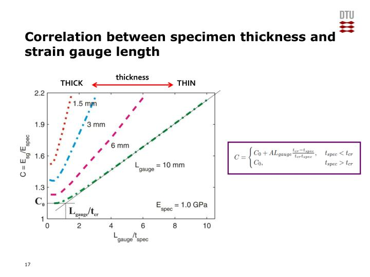 Correlation between specimen thickness and strain gauge length