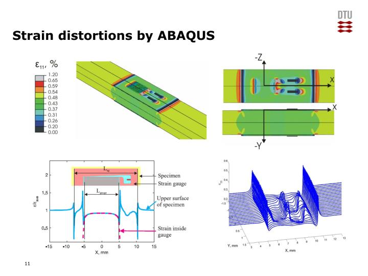 Strain distortions by ABAQUS