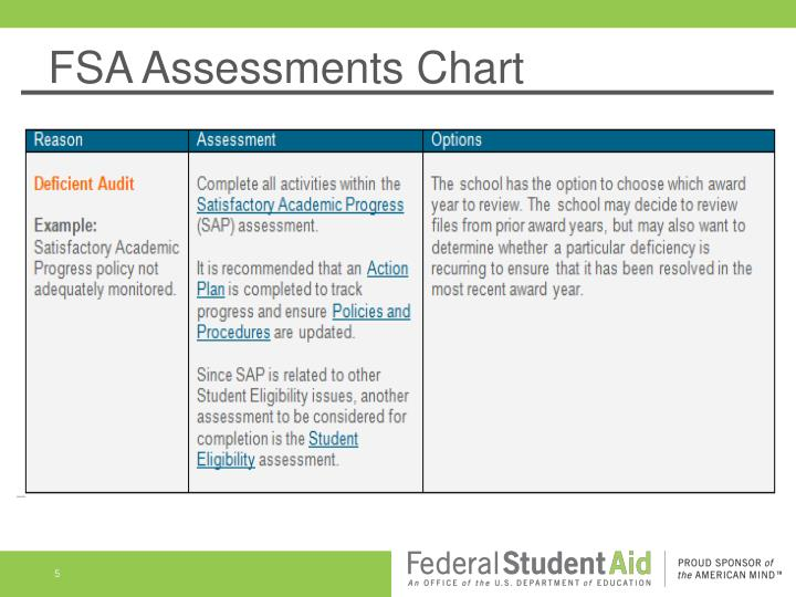 FSA Assessments Chart