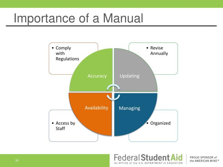 Importance of a Manual