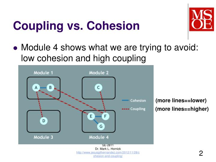 Coupling vs. Cohesion
