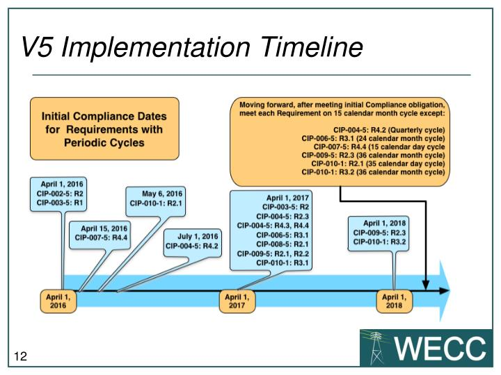 V5 Implementation Timeline