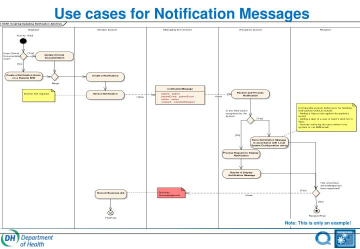 Use cases for Notification Messages