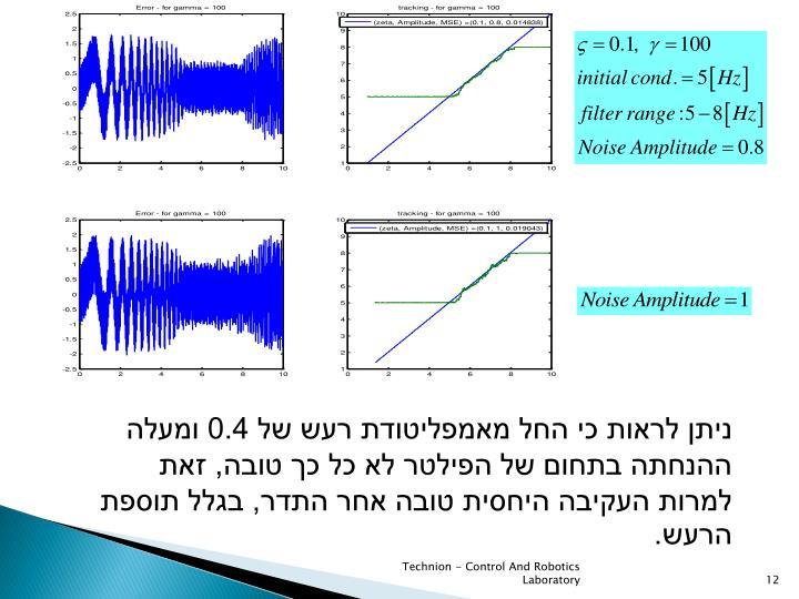 ניתן לראות כי החל מאמפליטודת רעש של 0.4 ומעלה ההנחתה בתחום של הפילטר לא כל כך טובה, זאת למרות העקיבה היחסית טובה אחר התדר, בגלל תוספת הרעש.