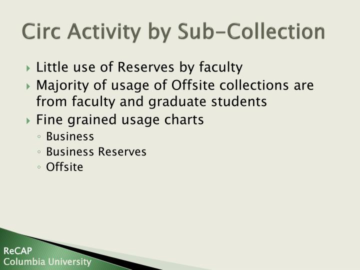 Circ Activity by Sub-Collection