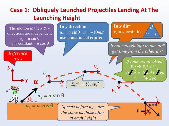 Case 1:  Obliquely Launched Projectiles Landing At The Launching Height