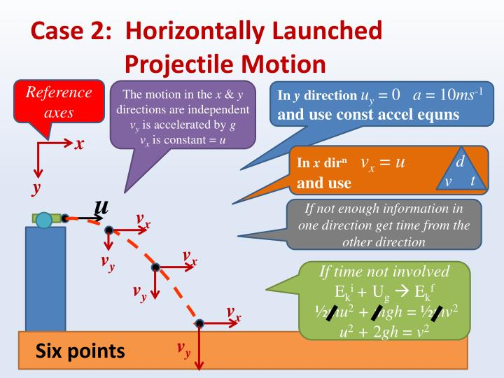 Case 2:  Horizontally Launched