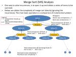 merge sort ms analysis