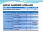 hygiene awareness programme