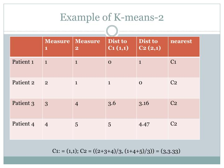 Example of K-means-2