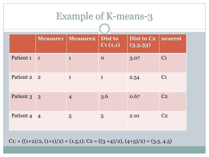 Example of K-means-3