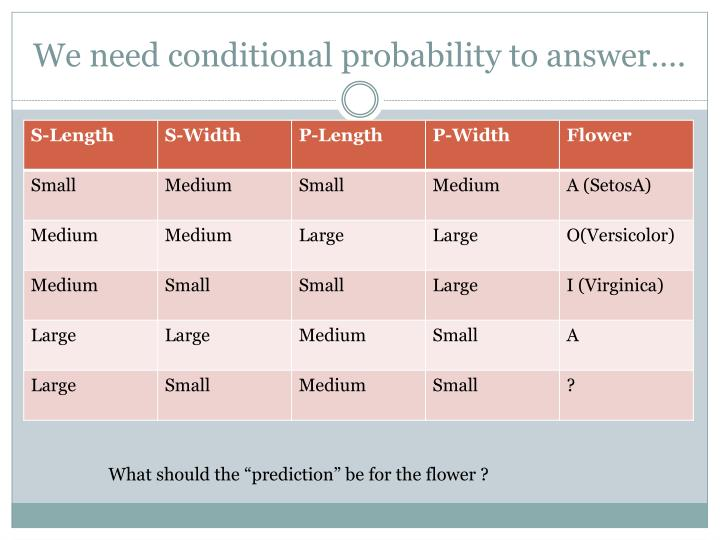 We need conditional probability to answer….