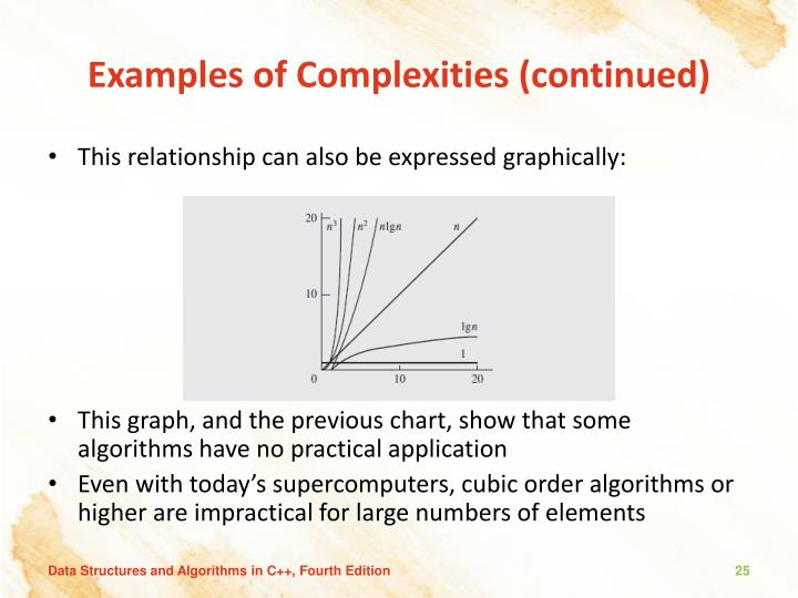 Examples of Complexities (continued)