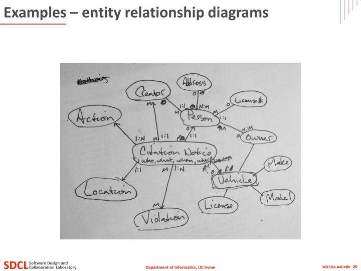 Examples – entity relationship diagrams