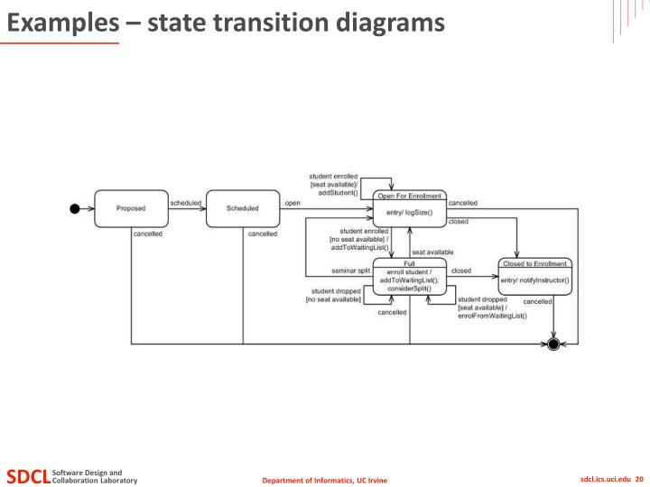 Examples – state transition diagrams