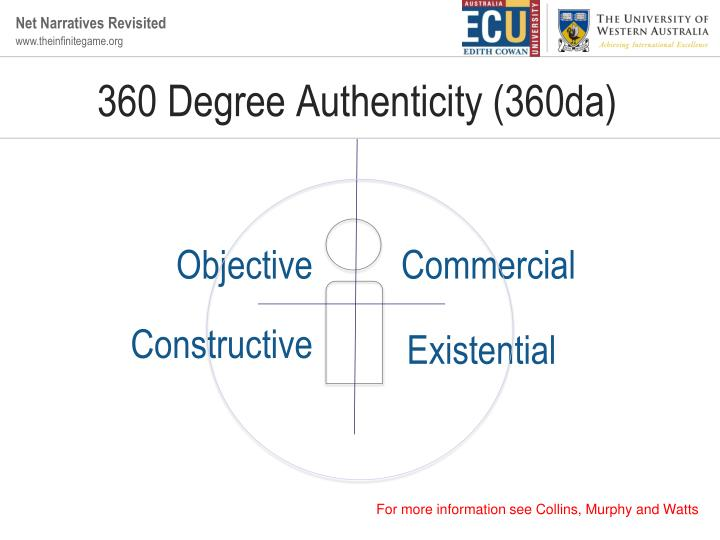 360 Degree Authenticity (360da)