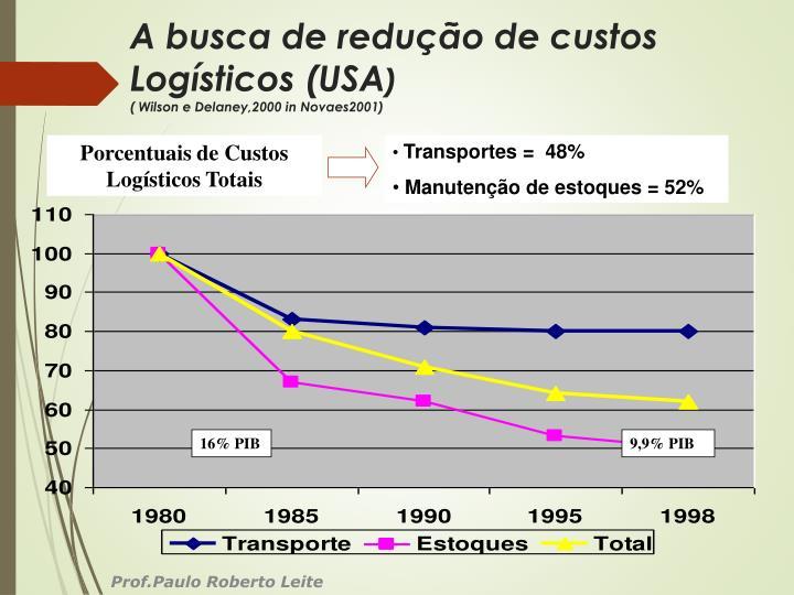 A busca de redução de custos Logísticos (USA