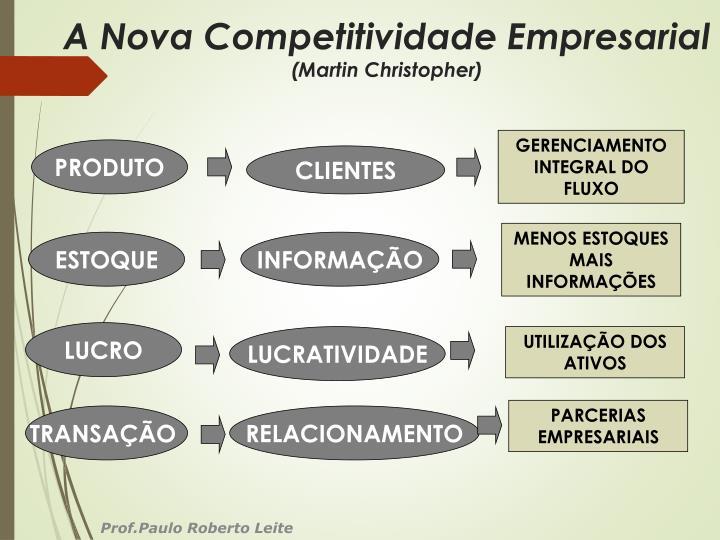 A Nova Competitividade Empresarial